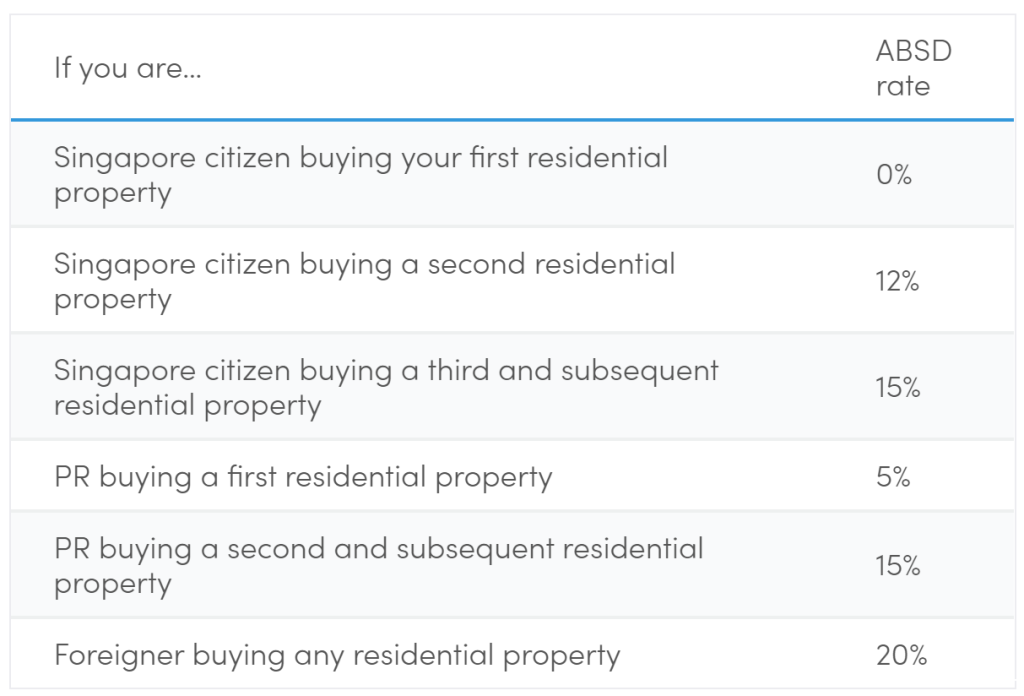 A good 15% difference between a Foreigner as compared to a Singapore PR if it is the Permanent Resident's first residential property